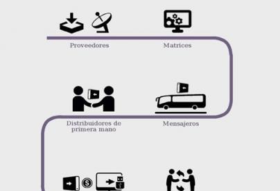 """""""Infografía sobre la cadena de distribución y gestión del Paquete Semanal"""". Proporcionado por: José Raúl Concepción Llanes"""